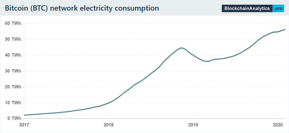 Bitcoin consume más energía que países completos - CRIPTO TENDENCIAA medida que sube el precio de Bitcoin, tambien lo el consumo de energia B Precio BIC (USD) Consumo estimado de energia (TWH)     Z