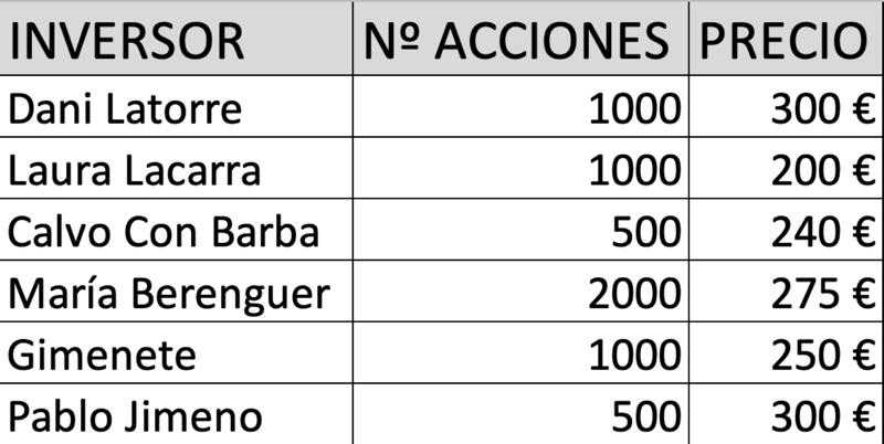 INVERSOR N2 ACCIONES PRECIO | Dani Latorre 1000 300€ Laura Lacarra | 1000 200 € Calvo Con Barba | 500, 240¢€ Maria Berenguer 2000 275 € Gimenete 1000 250 € Pablo Jimeno 500 300€