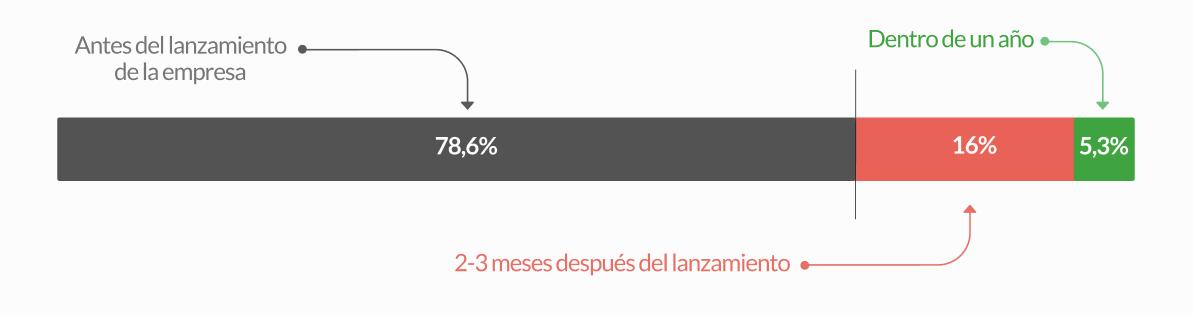 Antes del lanzamiento e—— = Dentrode unano delaempresa N  pO 3%       2-3 meses después del lanzamiento e——