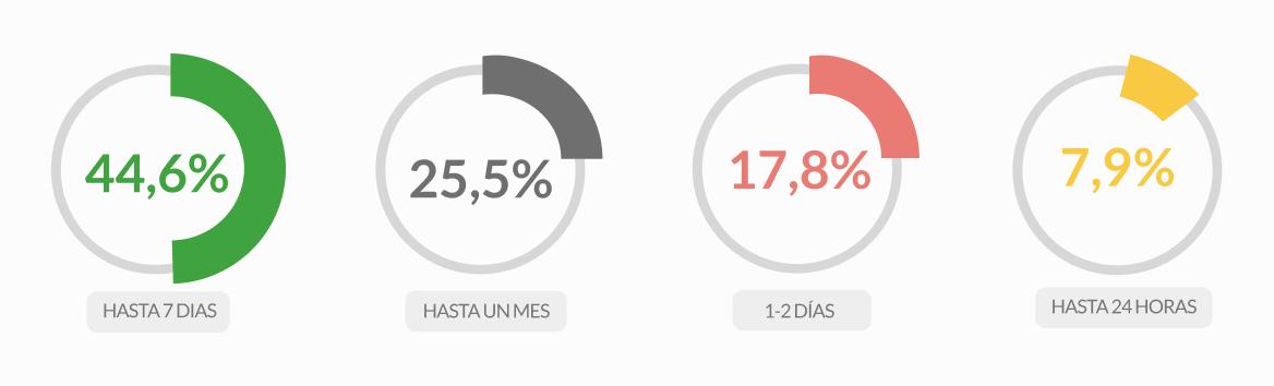 ™N  44,6% 25,5% 17,8%  HASTA7 DIAS HASTAUNMES 1-2DIAS HASTA 24 HORAS
