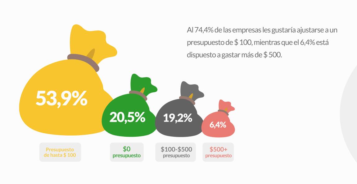 Al 74,4% de las empresas les gustaria ajustarse aun presupuestode $ 100, mientras que el 6.4% esta dispuesto a gastar mas de $ 500.  $0 $100-$500 $500+  presupuesto presupuesto presupuesto