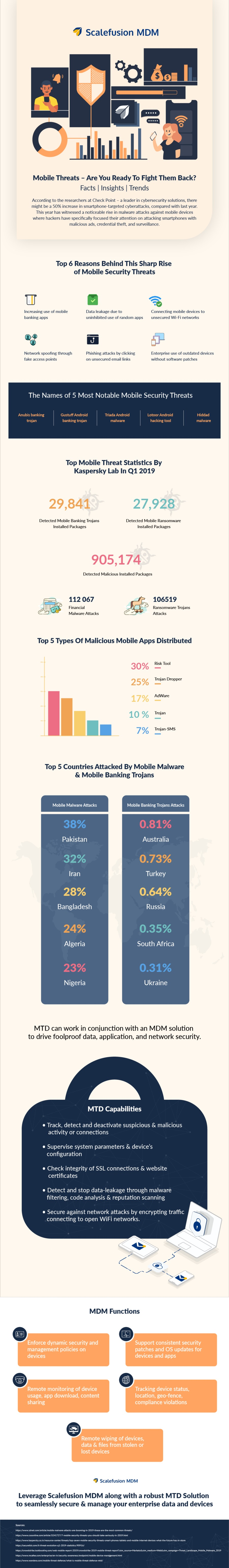 """""""J Scalefusion MDM          [= Bie CO uid 4  Mobile Threats - Are You Ready To Fight Them Back? Facts 