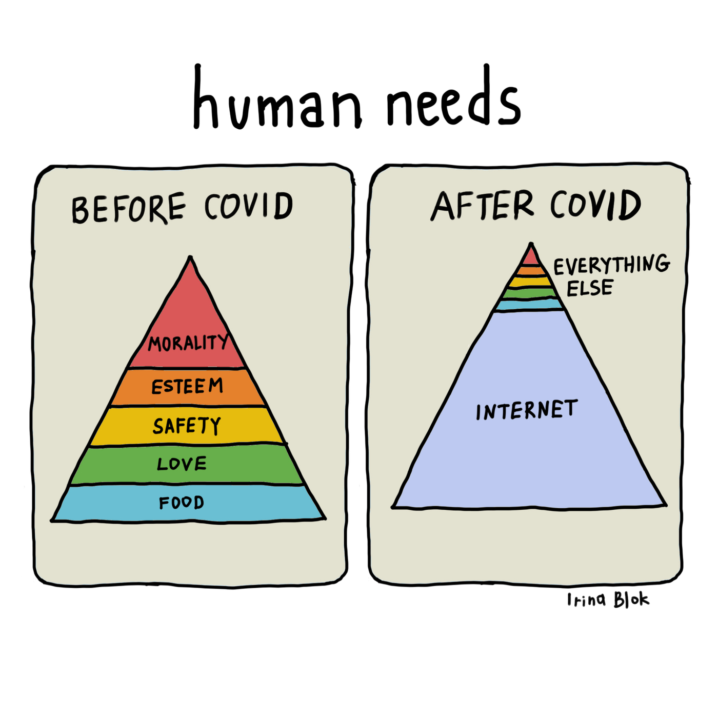 human needs  BEFORE COVID AFTER CoVID  /2\ EVERYTHING  ELSE