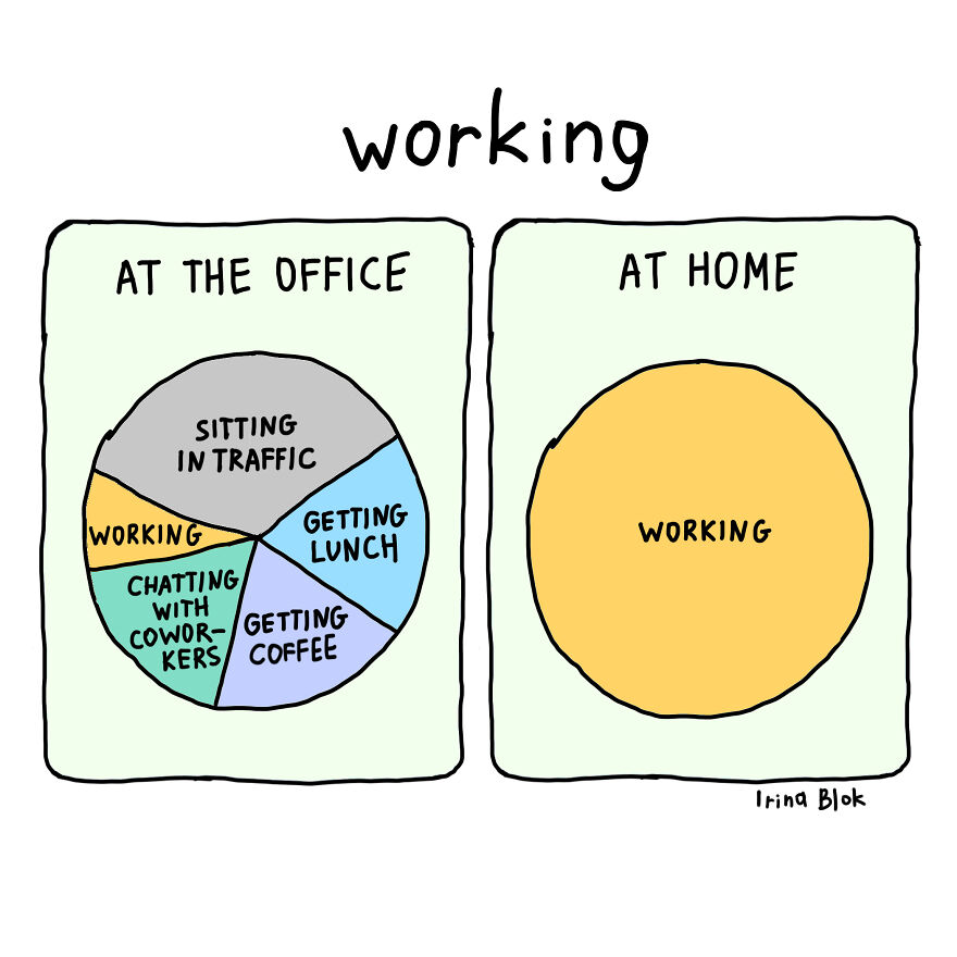 My 30 New Cartoons That Show How COVID-19 Affected Our Lives | Bored Pandaworking             AT THE OFFICE AT HOME  CHATTING, WITH COWOR- KERS,  Irina Blok