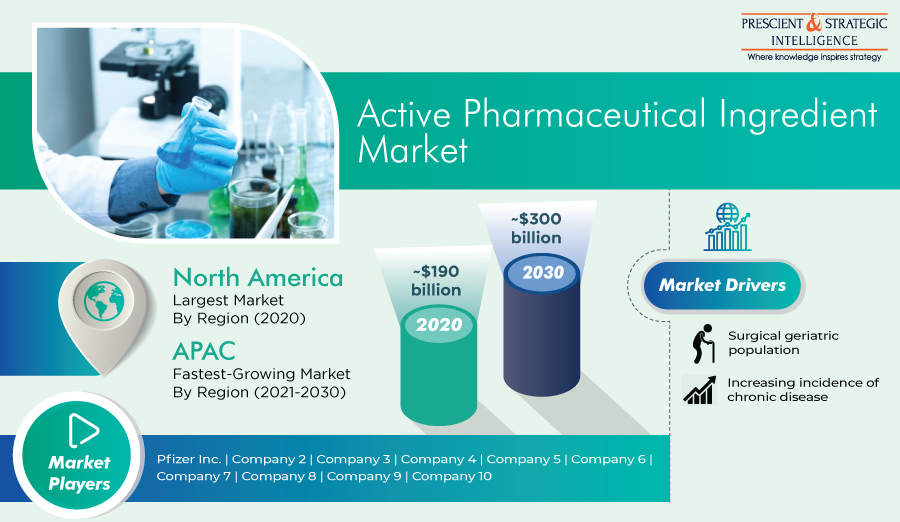SCIENT &¢ STRATEGIC  I Active Pharmaceutical Ingredient 'IEE                2 222 2 billion North America 100 ®) billion argest Market 8y Region (2020)  APAC Fastest Growing Market By Region (2021-2030)  Surgical geriatc pogmsiation  increasing incidence of