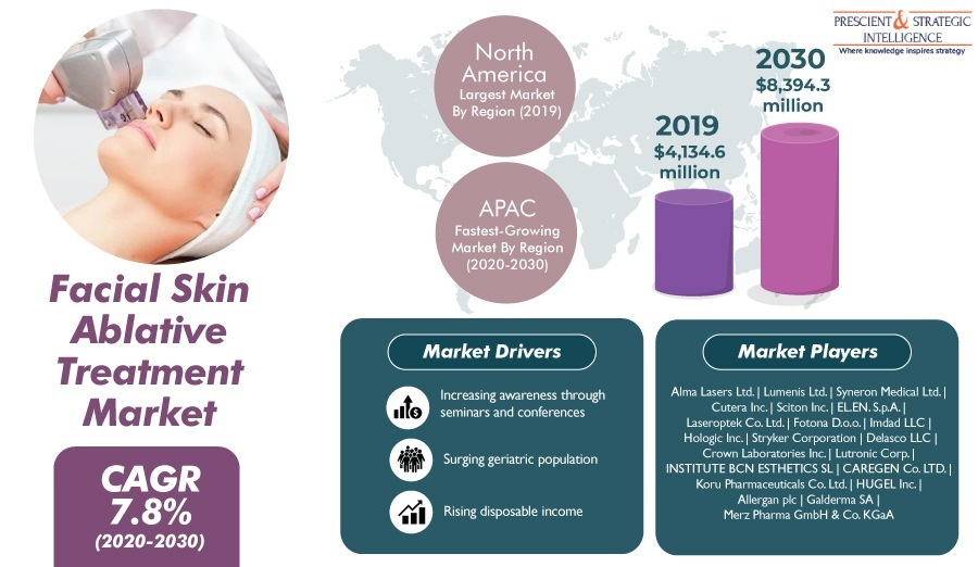 Huge Growth Expected in Facial Skin Ablative Treatment Market in FutureFacial Skin Ablative Treatment Market  CAGR  7.8%  [er BI)                  LET America ahd  By Regeon 2019]             LECT Te     CL
