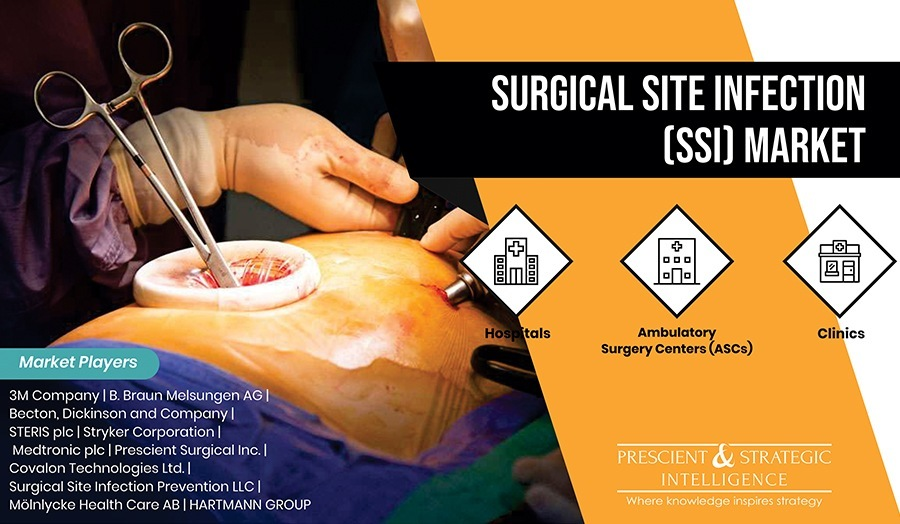 Surgical Site Infection (SSI) Market To Showcase CAGR of 6.4% during 2018–2023
