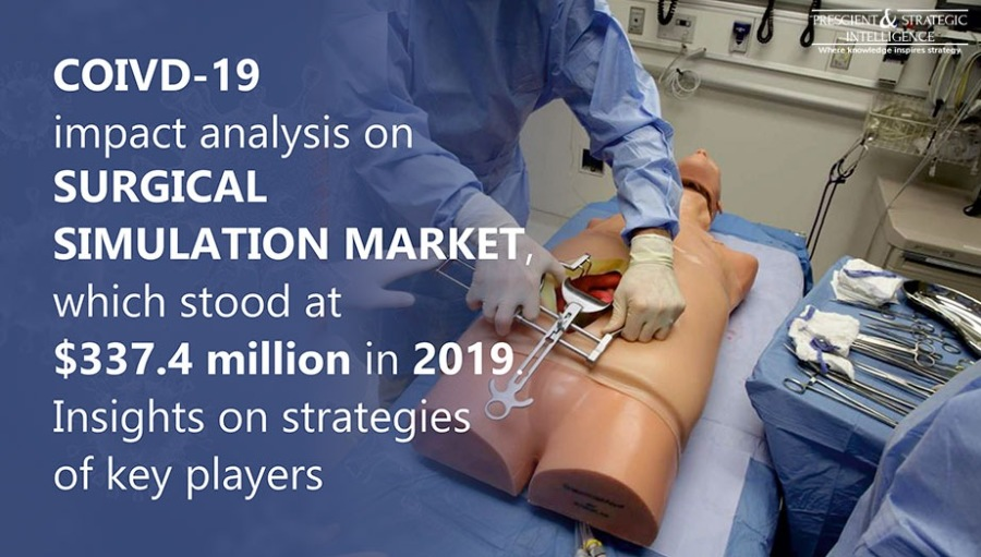 Why is Increasing Geriatric Population Driving Surgical Simulation Market?COIVD-19  impact analysis on SURGICAL SIMULATION MAR which stood at $337.4 million in 20 Insights on strategie of key players