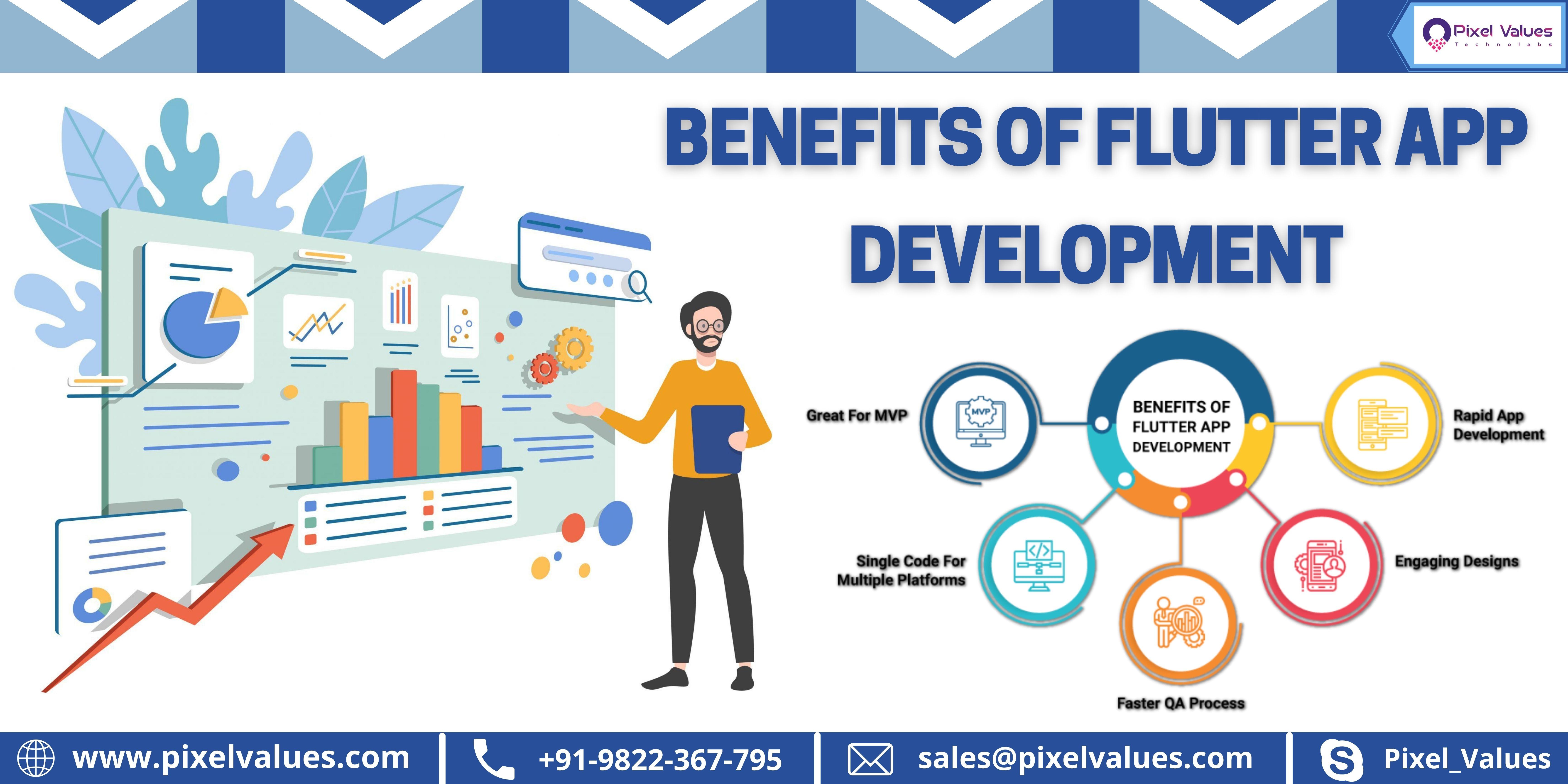 BENEFITS OF FLUTTERAPP DEVELOPMENT                BENEFITS OF  ( F FLUTTER APP | | DEVELOPMENT \ J Doveinpment     Faster QA Process tis} www.pixelvalues.com | +91-9822-367-795 DK] sales@pixelvalues.com