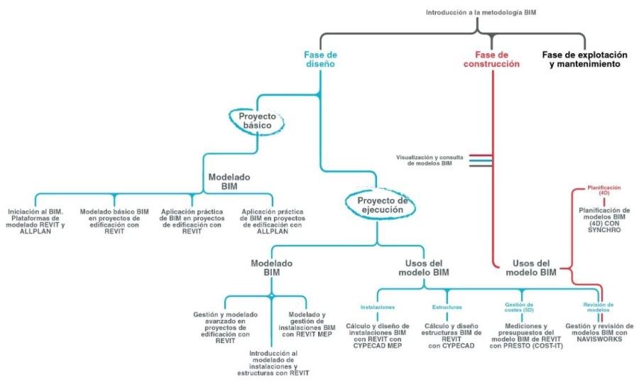 rts oo 3 mete wy Oo  Fase de Fase do Fase do explotacién dseno conatruccion y