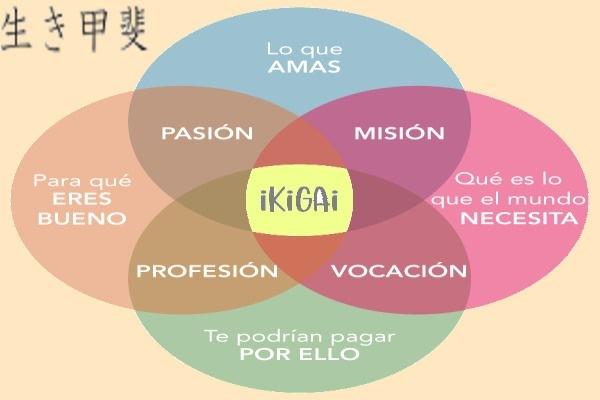 IKIGAI: Una vida con propósito y sentido para personas y organizacionesPASION MISION  en Qué es lo E33 iKiG que el mundo  BUENO NECESITA  PROFESION VOCACION  RCE ITN ToT POR ELLO