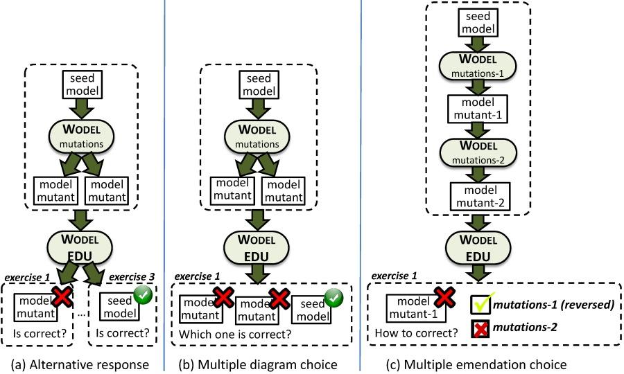 exercise] exercised   evercsel QF ___   (1 2 EE ¢ ise me ae Sime  Vf ' i a mutations-1 (reversed) Vi mutan owe corer [muons 2  Ne amr te emma ee NE eee  ' i ' ' '  Is correct?     + Which one is correct?  Is correct?  mmmmmme Nomad  (a) Alternative response (b) Multiple diagram choice (c) Multiple emendation choice
