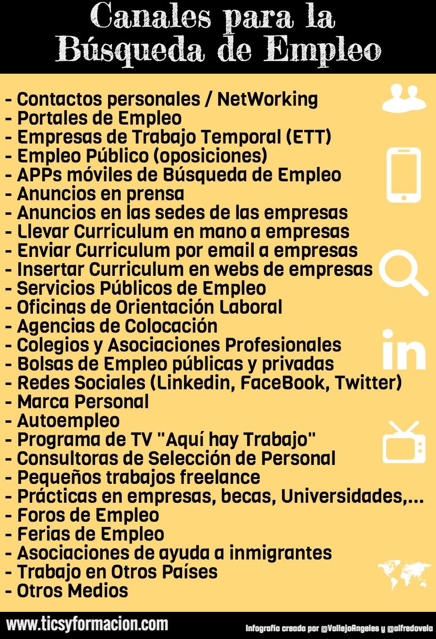 """Canales para la     Busqueda de Empleo  - Contactos personales / NetWorking  - Portales de Empleo  - Empresas de Trabajo Temporal (ETT)  - Empleo Publico (oposiciones)  - APPs maviles de Busqueda de Empleo  - Anuncios en prensa  - Anuncios en las sedes de las empresas  - Llevar Curriculum en mano a empresas  - Enviar Curriculum por email a empresas  - Insertar Curriculum en webs de empresas - Servicios Publicos de Empleo  - Oficinas de Orientacion Laboral  - Agencias de Colocacion  - Colegios y Asociaciones Profesionales  - Bolsas de Empleo publicas y privadas  - Redes Sociales (Linkedin, FaceBook, Twitter) - Marca Personal  - Autoempleo  - Programa de TV """"Aqui hay Trabajo""""  - Consultoras de Seleccion de Personal  - Pequenos trabajos freelance  - Practicas en empresas, becas, Universidades,... - Foros de Empleo  - Ferias de Empleo  - Asociaciones de ayuda a inmigrantes  - Trabajo en Otros Paises  - Otros Medios"""