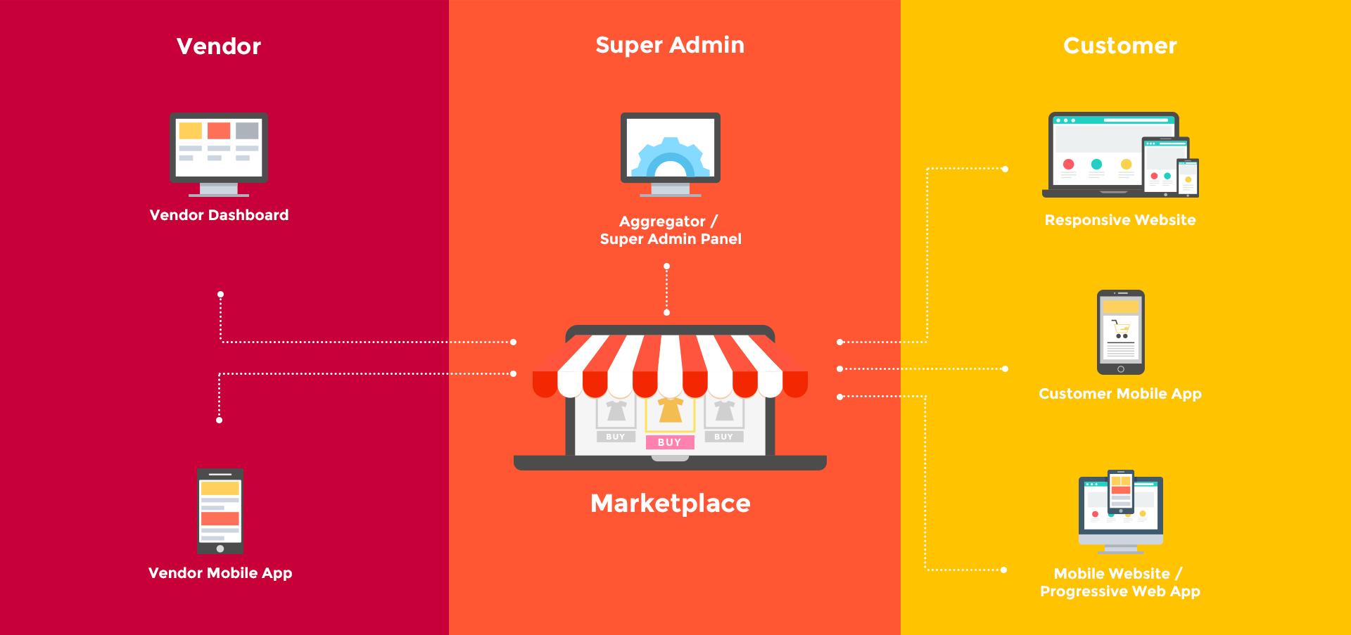 Vendor Super Admin  J 4 I  Vendor Dashboard Aggregator / ROT LI@C LTO FT T]  M     Marketplace  Vendor Mobile App